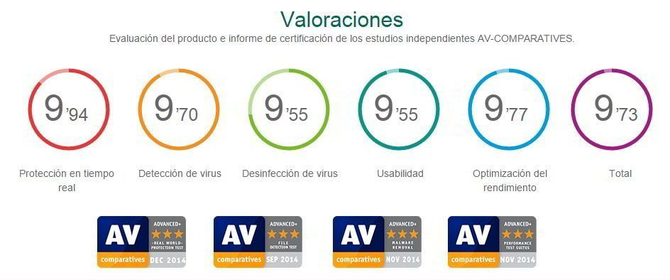 Valoracion Kaspersky AV comparatives
