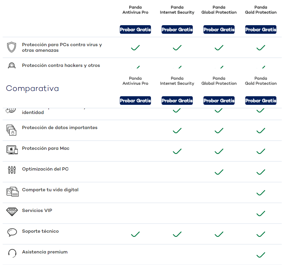 Comparativa Antivirus Panda Security